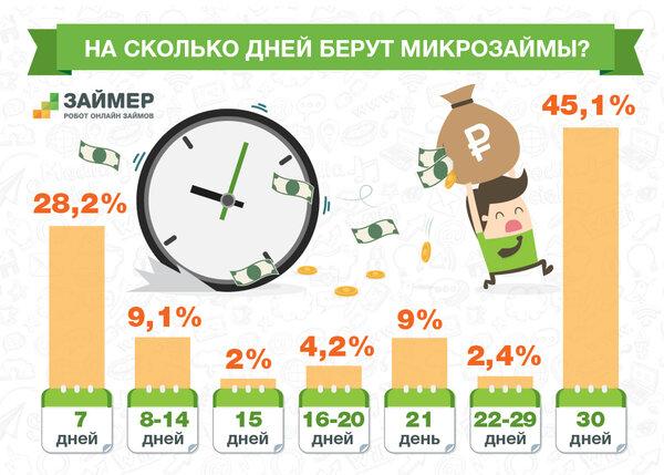микрокредиты онлайн срочно с плохой кредитной историей vam-groshi.com.ua
