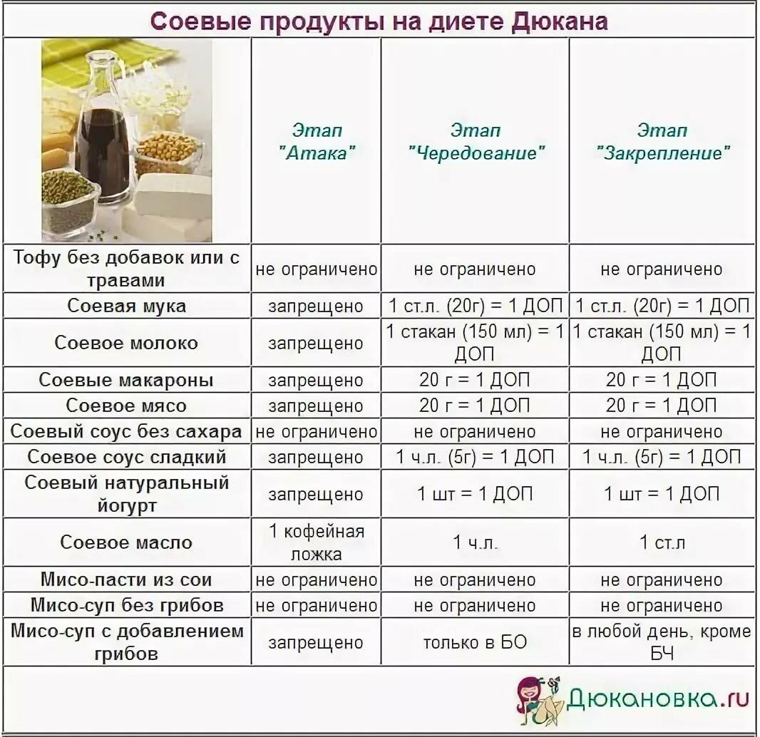 Рецепты диеты фаза чередование
