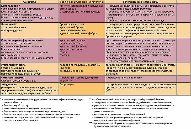 Диета При Эзофагит. Питание при эзофагите пищевода
