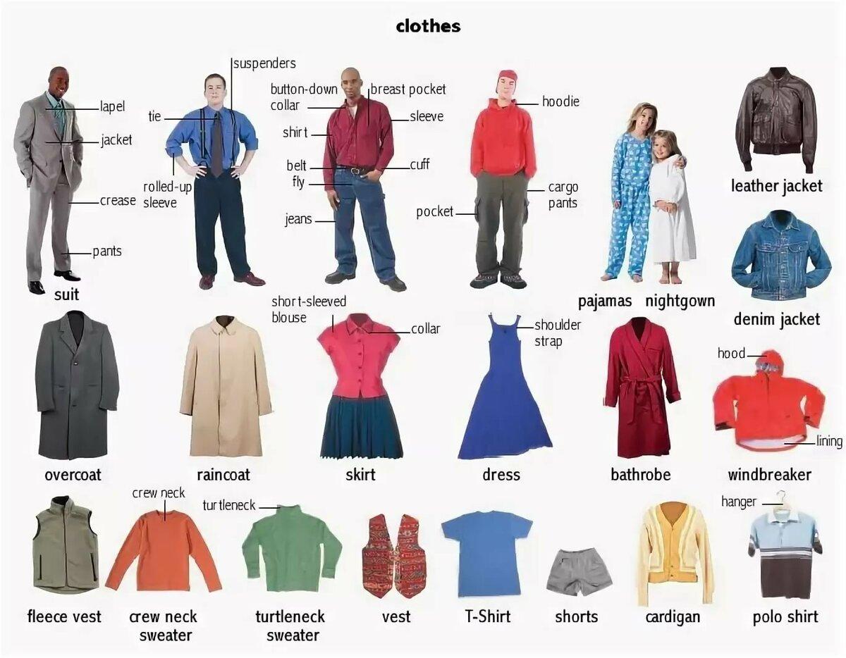Картинка человека с описанием одежды на английскому