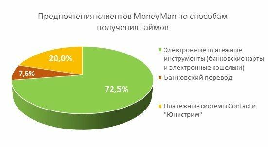 взять займ гражданину казахстана в россии