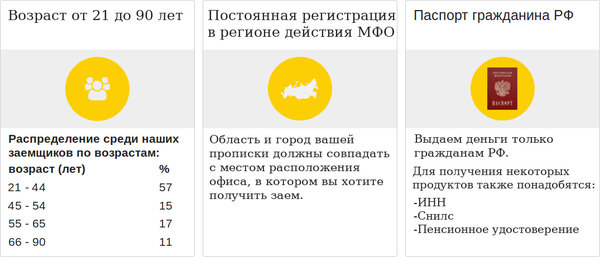 Рефинансирование в втб банке калькулятор онлайн