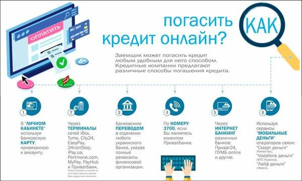 Срочно взять микрозайм через Сontact онлайн круглосуточно и без проверки кредитной истории по паспорту.