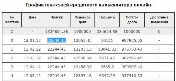 Кредит 1000000 на 5 лет калькулятор сбербанк