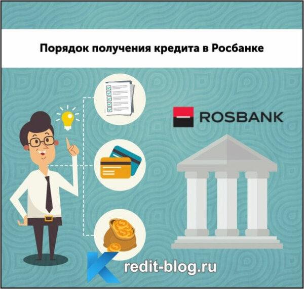 росбанк официальный кредит