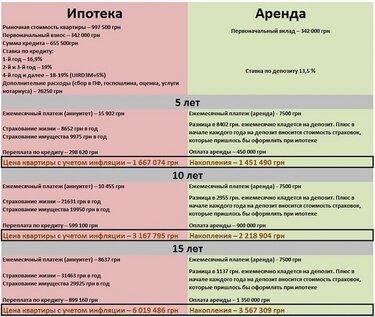 Удобный ипотечный калькулятор для расчета платежа по ипотеке в банках России.