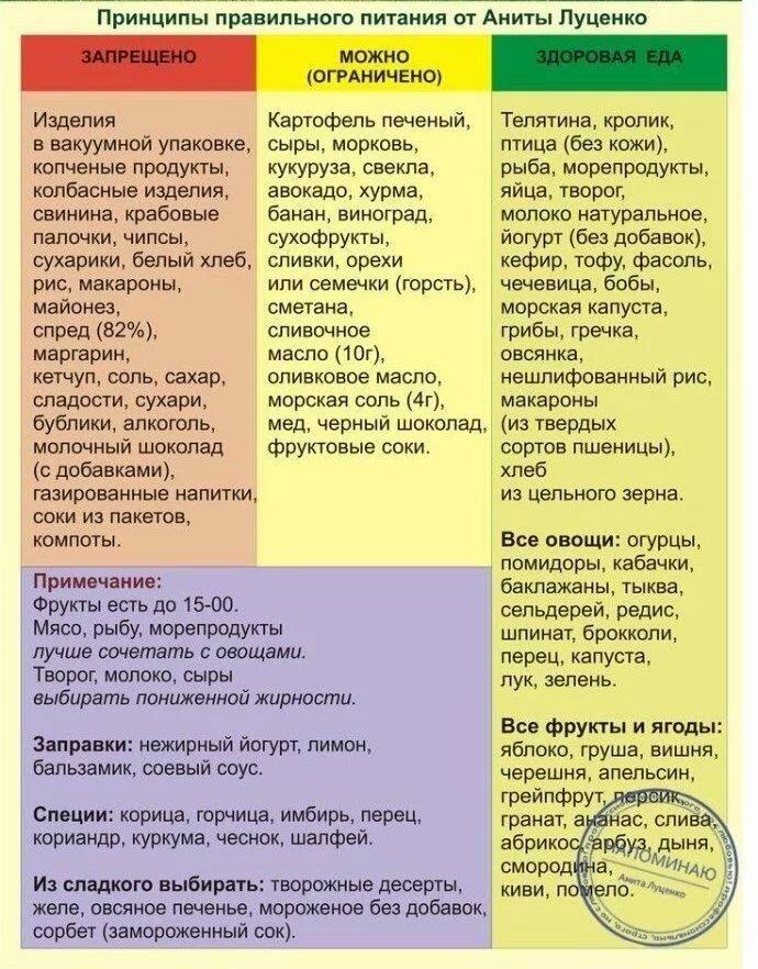 Таблица продуктов чтобы похудеть