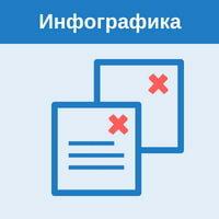 микрозайм в москве без проверки кредитной истории