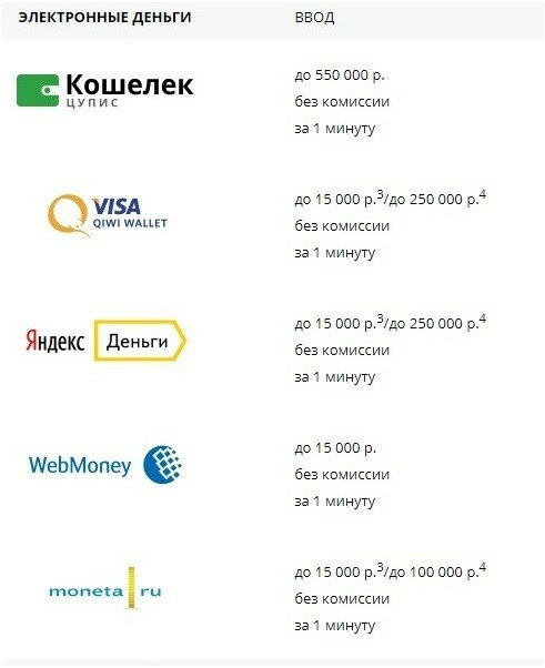 Микрозайм кредитки отзывы