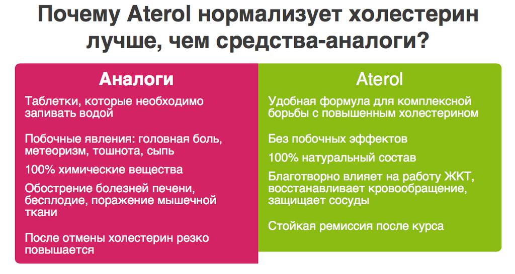 Aterol для снижения холестерина в Оренбурге