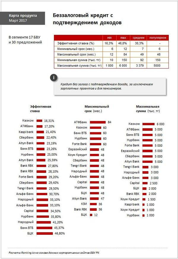 Рефинансирование онлайн займов с просрочками в казахстане