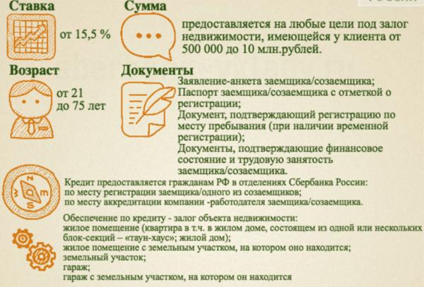 Кредит от сбербанка под залог птс купить в москве новый автомобиль в автосалоне