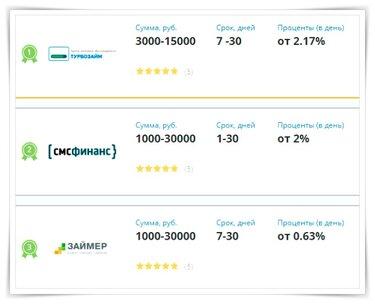 онлайн заявка на кредит в почтобанке алтайский край
