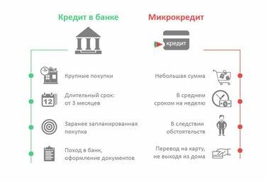 список всех онлайн кредитных организаций украина
