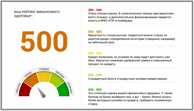 займомер ру анкета на кредитный рейтинг отзывы