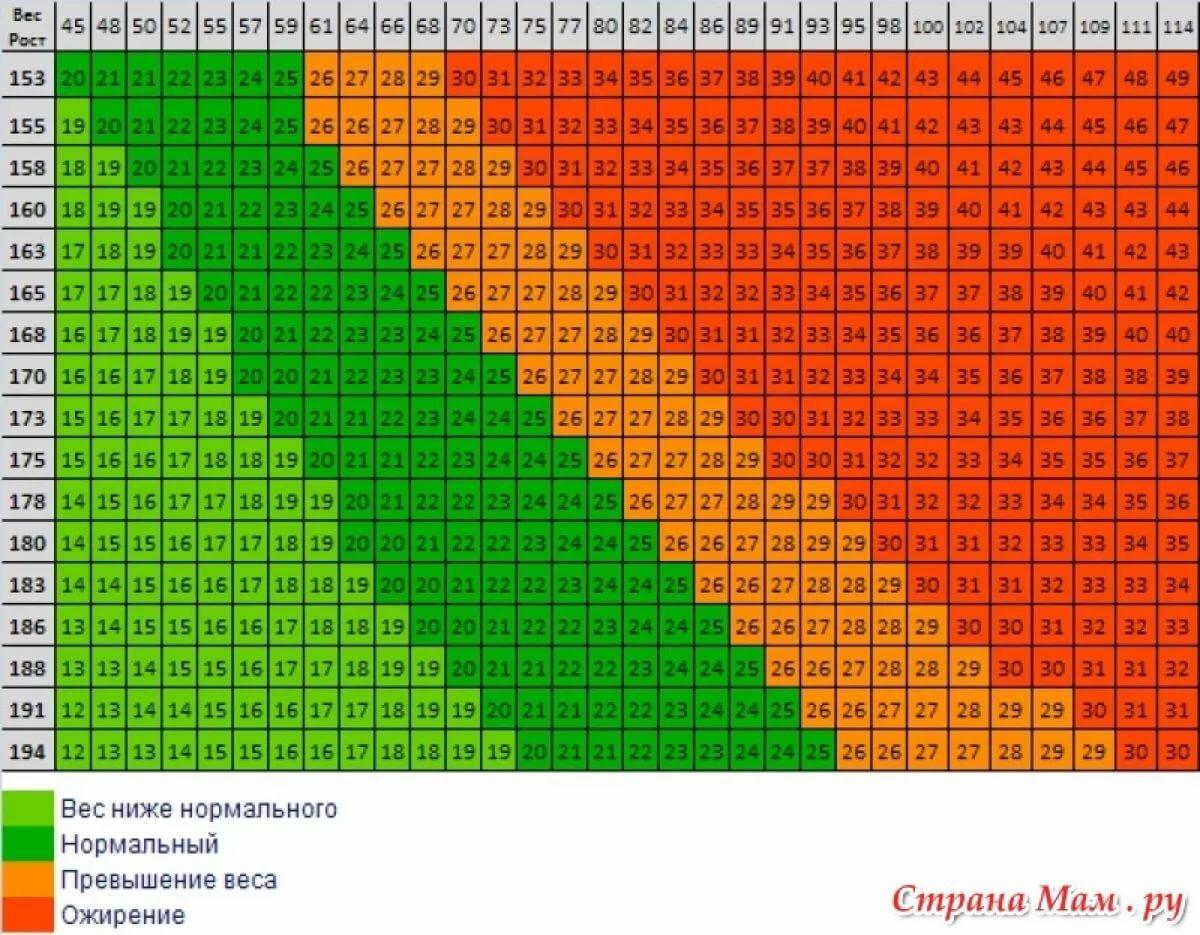 Таблица До После Похудения. Фото девушек: до и после похудения