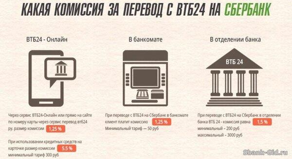 кредит без процентов на карту сбербанка