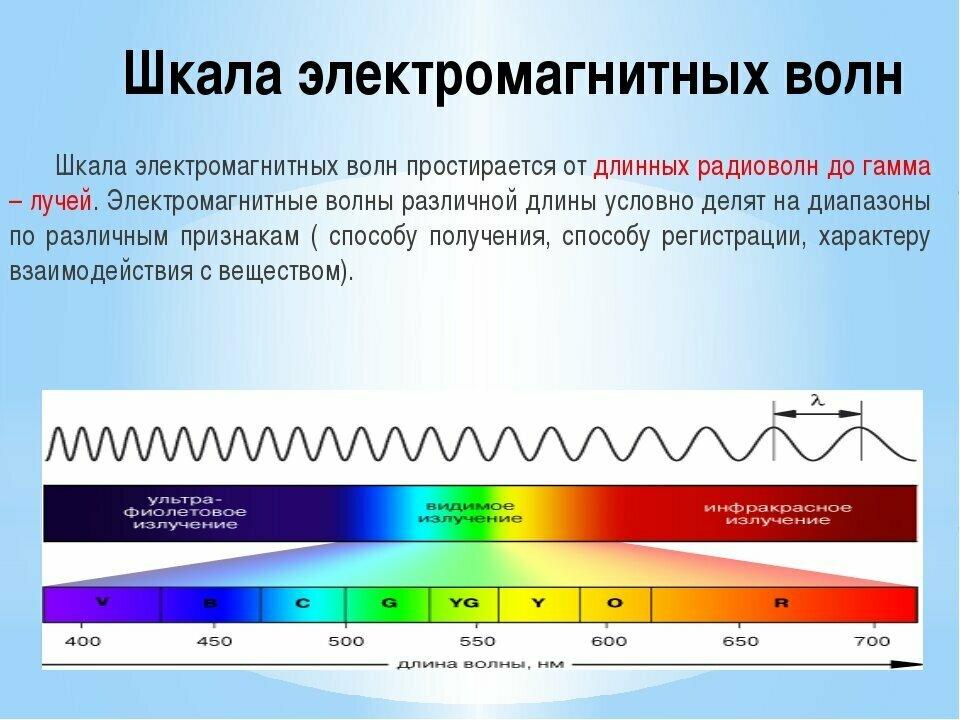 электромагнитное излучение это картинка тем как