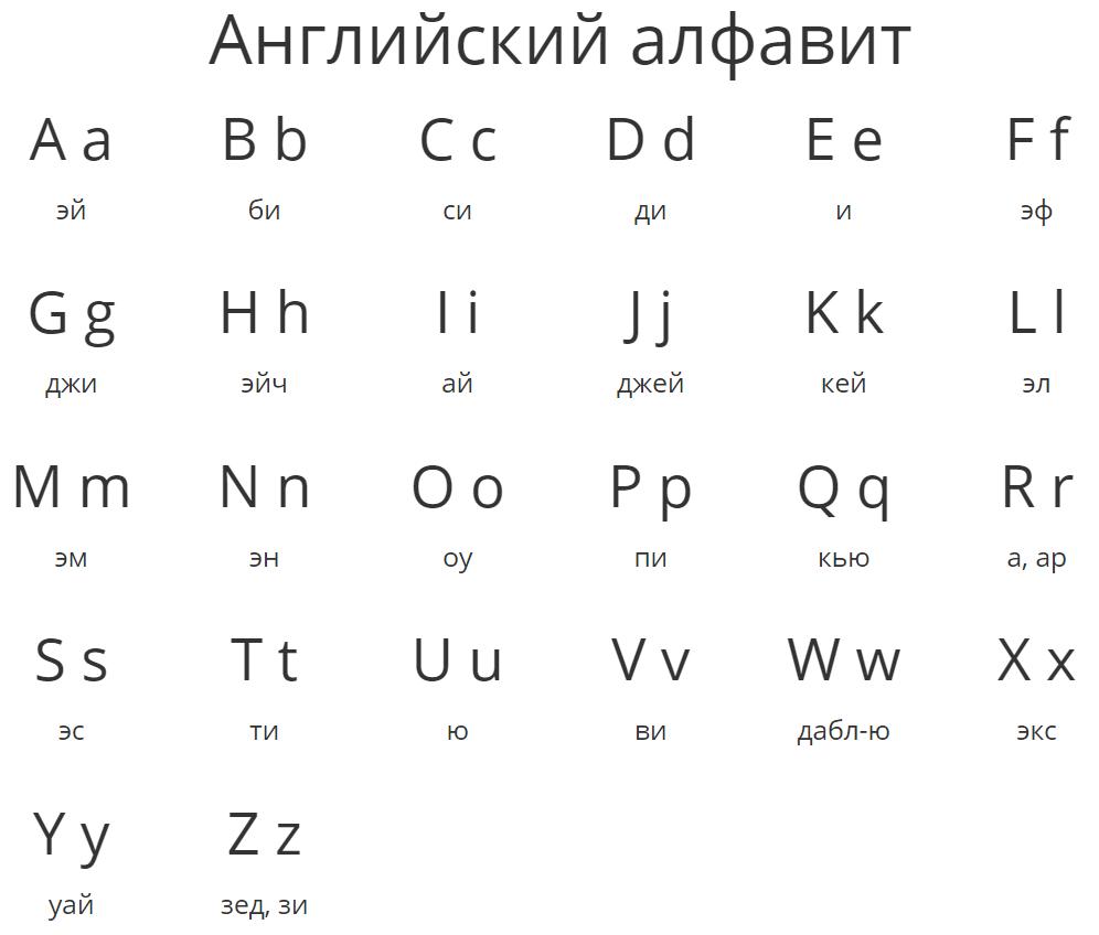 сайра английский алфавит с переводом на русский картинки тех пор