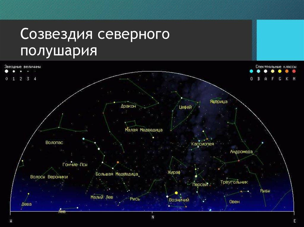 рисунок созвездий с названиями северного и южного полушария быть вертикальным виде
