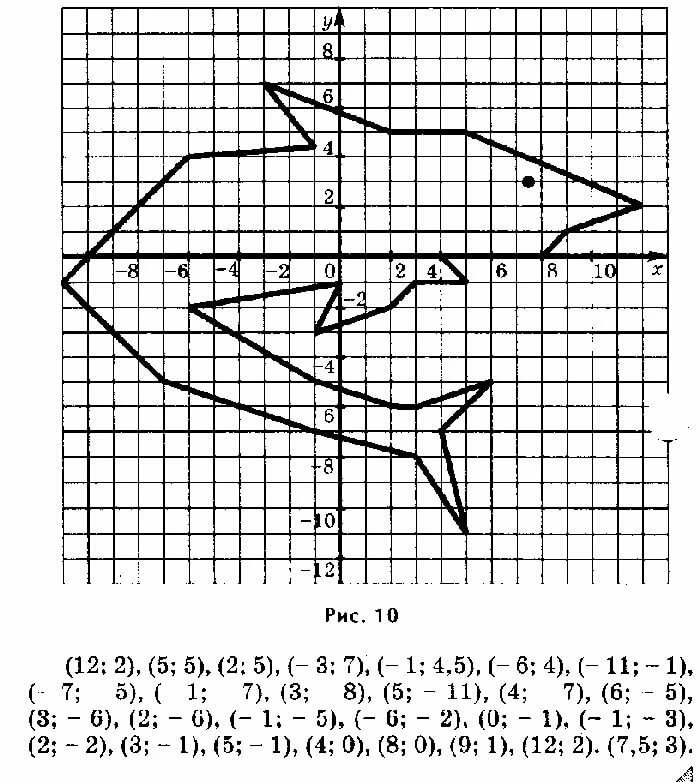 Декартова система координат картинки животных с координатами