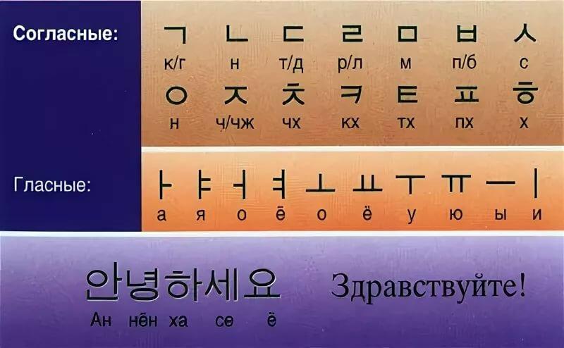 корейский алфавит для малышей в картинках вкупе
