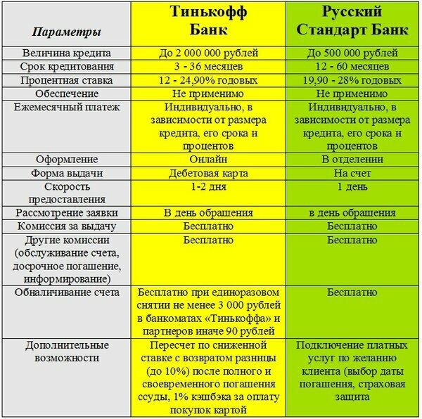 Русский стандарт заявка на кредитную карту барнаул