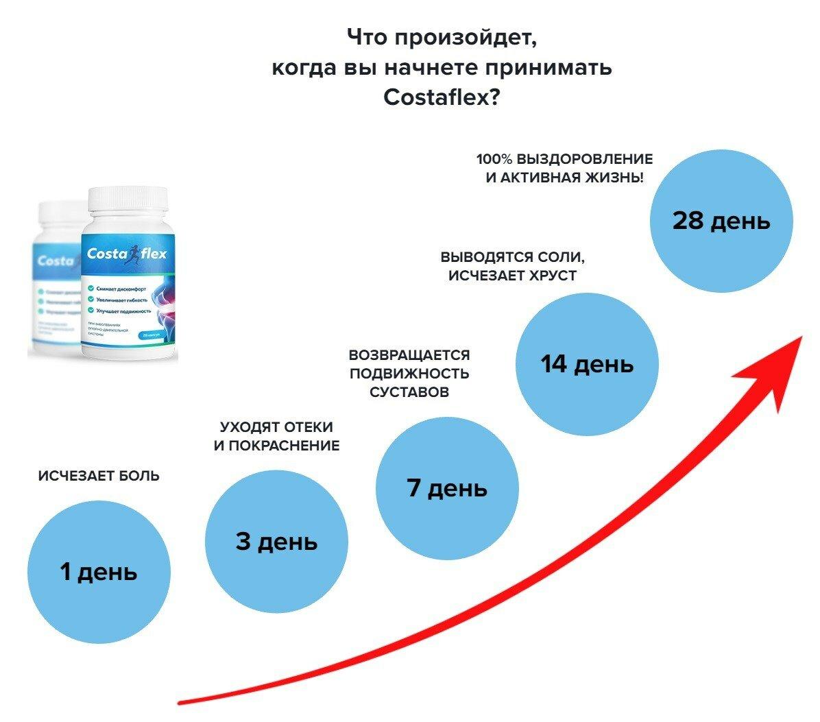 Costaflex - для суставов в Смоленске