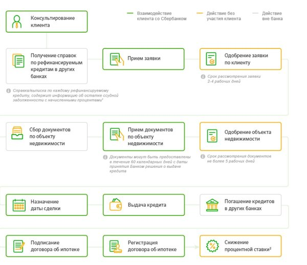 рефинансирование кредитов в альфа банке калькулятор x-fin.ru телефон в кредит в магазине мтс
