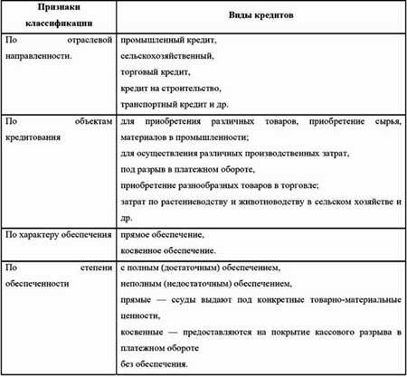 банки которые дают кредит без справок о доходах и подтверждения занятости в перми