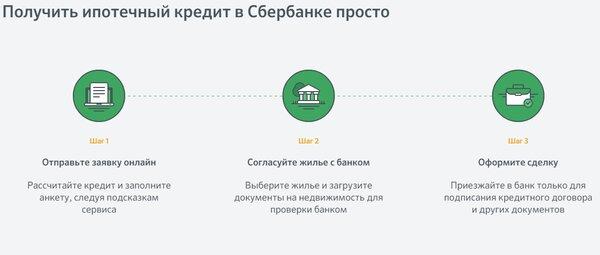 потребительский кредит в сетелем банке