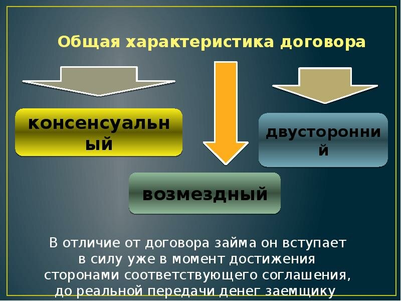презентация кредитный договор