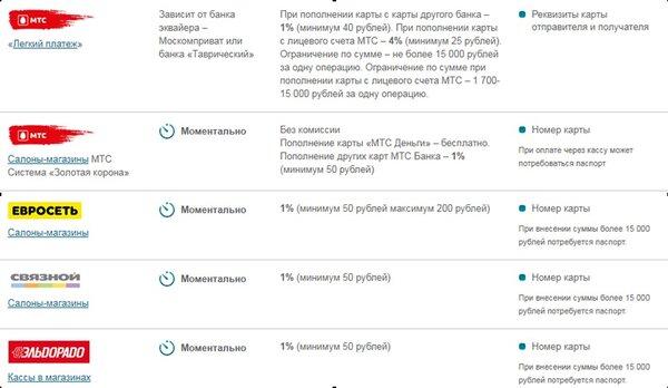 Мтс взять кредит на 200 рублей взять кредит в хоум банке у