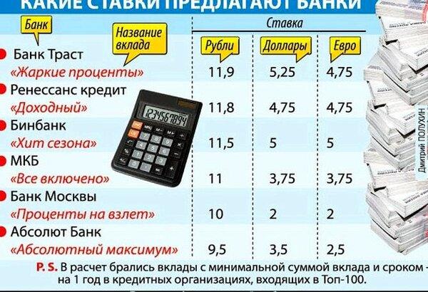 вклады в банках москвы ренессанс кредит займ 911 официальный сайт личный погасить