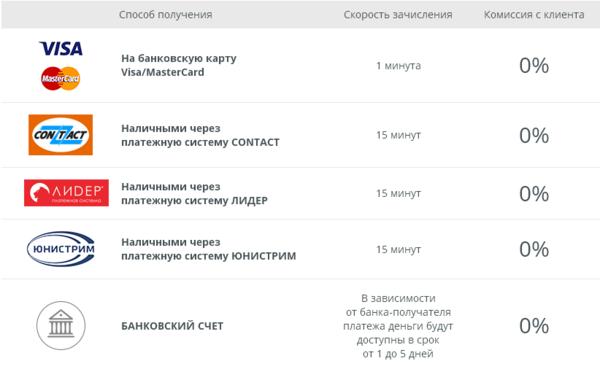 микрокредит онлайн на банковский счет