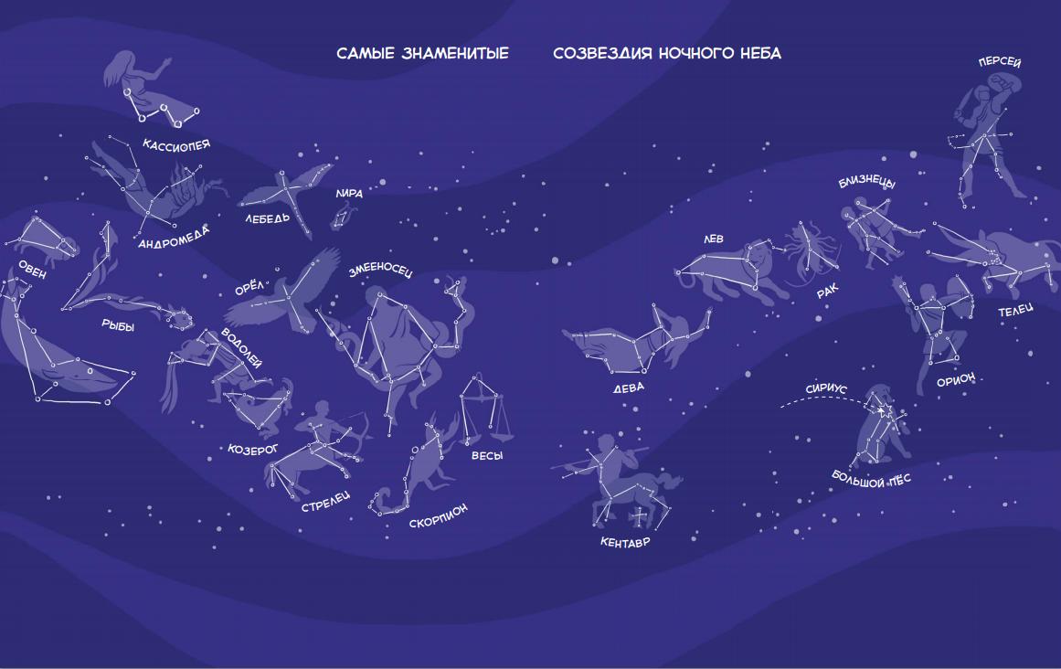 принципе, созвездие и их название в картинках быстрым