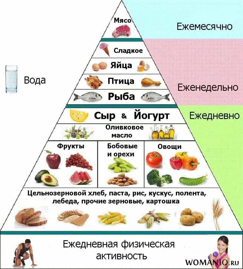Что Нужно Исключить От Питания Чтобы Похудеть. «Друзья» и «враги»: какие продукты исключить, чтобы похудеть