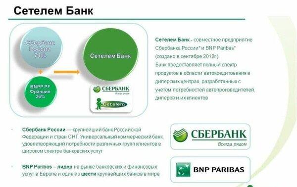 кредитная карта аваль банка условия