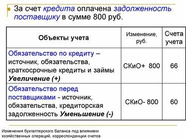 краткосрочные кредиты и займы формула