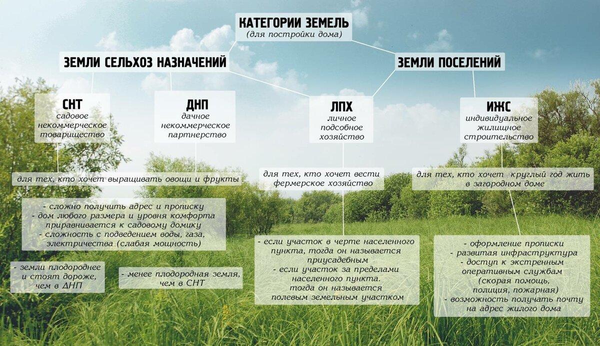разрешенное использование земельного участка жилищное строительство