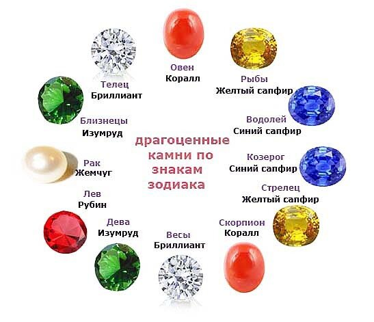 камни по месяцам картинки цветовая