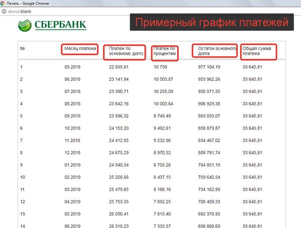 Газпром потребительский кредит калькулятор онлайн взять микрокредит казань