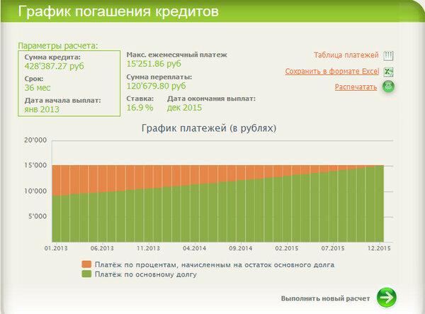 Сбербанк расчет кредита калькулятор онлайн 2015 банки где взять кредит пенсионеру
