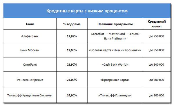 Самый низкий процент по кредиту