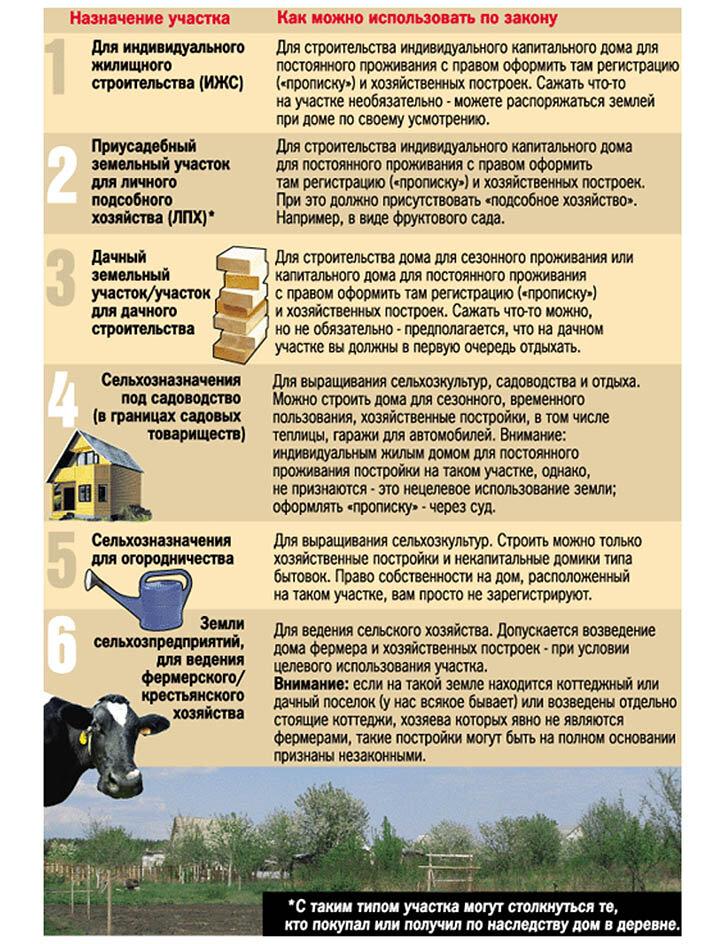 земельный кодекс личное подсобное хозяйство