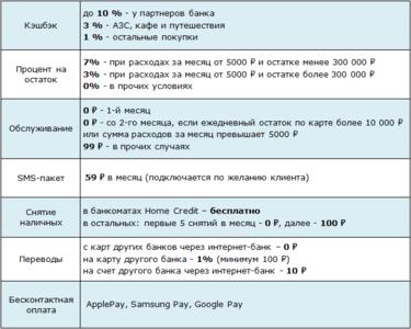Яндекс хоум кредит