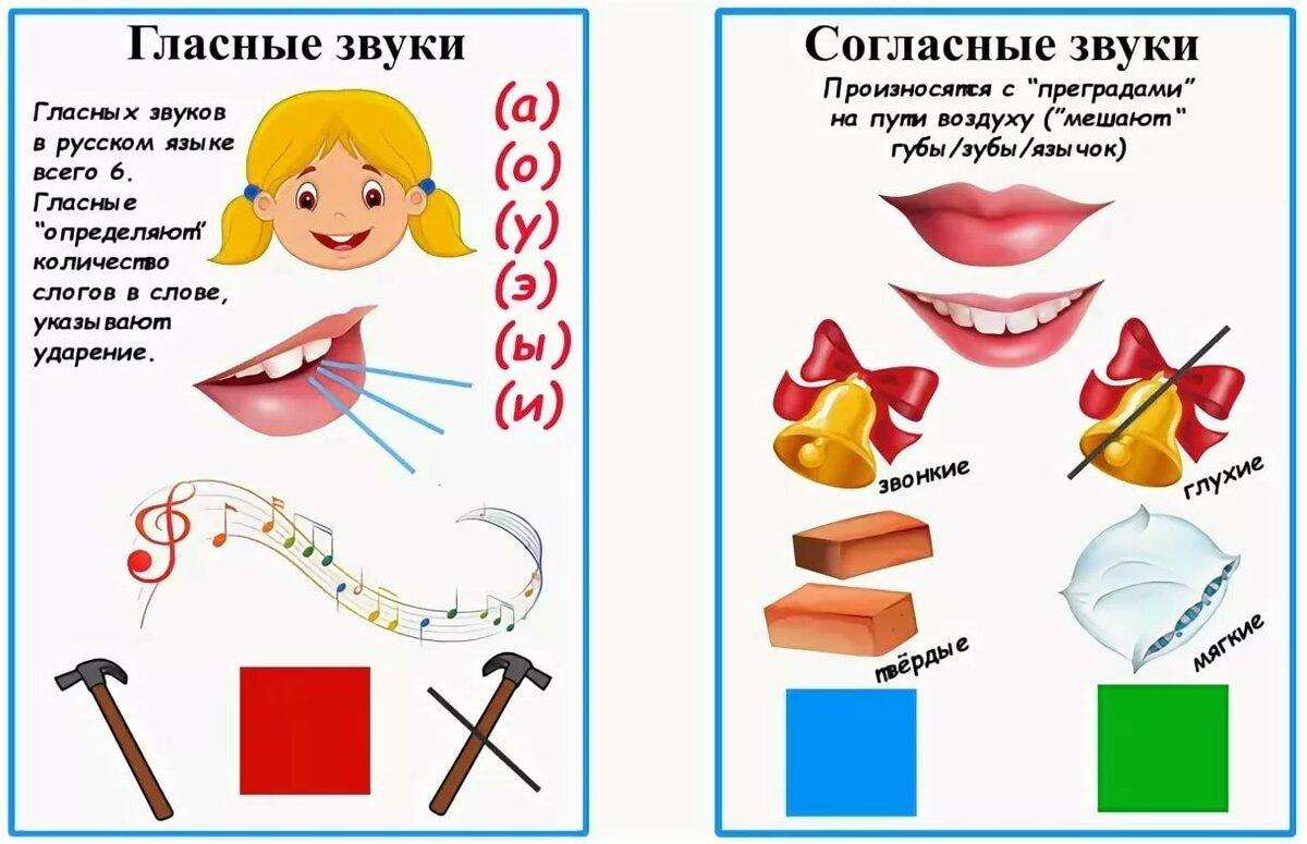 Картинки символы гласных и согласных звуков