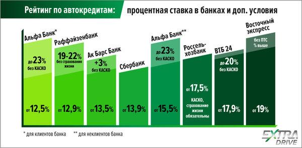 Потребительский кредит москва минск