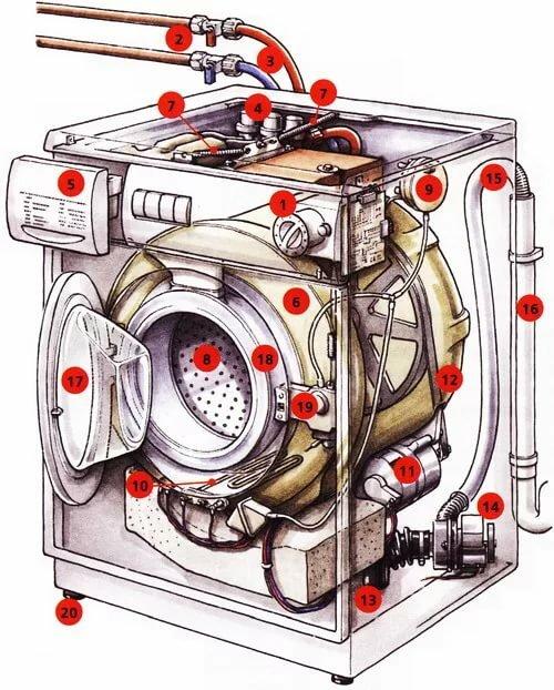 Картинки стиральная машина ремонт своими руками