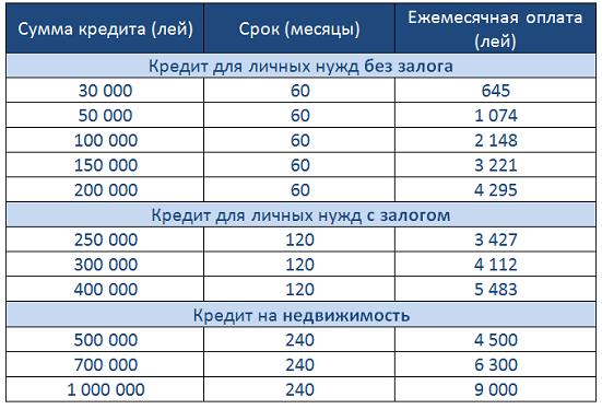 Кредит на покупку автомобиля в беларуси белагропромбанк джили